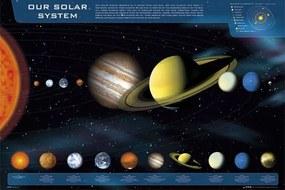 Gravura para Quadros Poster Nosso Sistema Solar 90x60cm